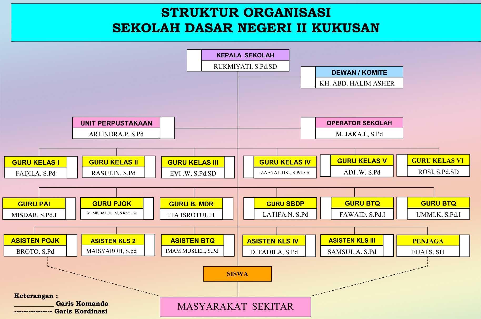 Struktur Organisasi - SD NEGERI II KUKUSAN